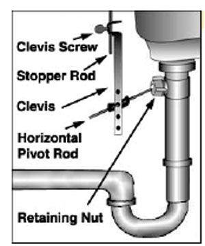 Repair Sink Pop Up Stopper Directions From Lowe S Sink Drain Stopper Bathroom Sink Drain