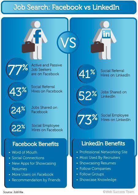 Job Search: Facebook vs LinkedIn |
