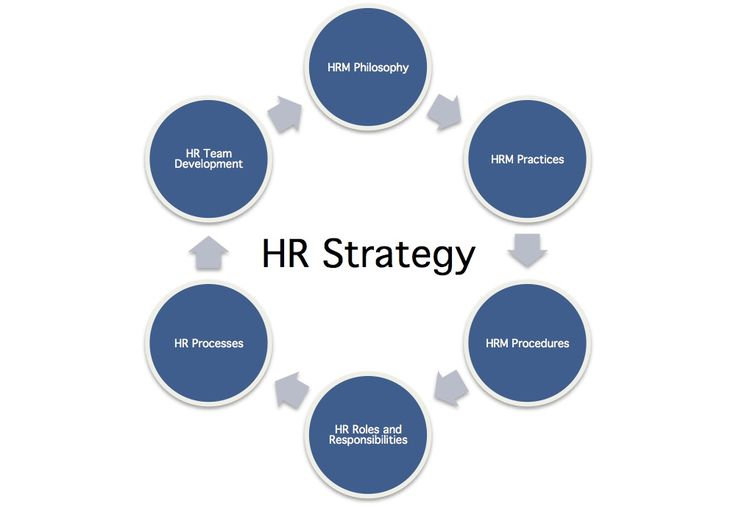 Hr Strategy Definition  Human Resources    Strategy