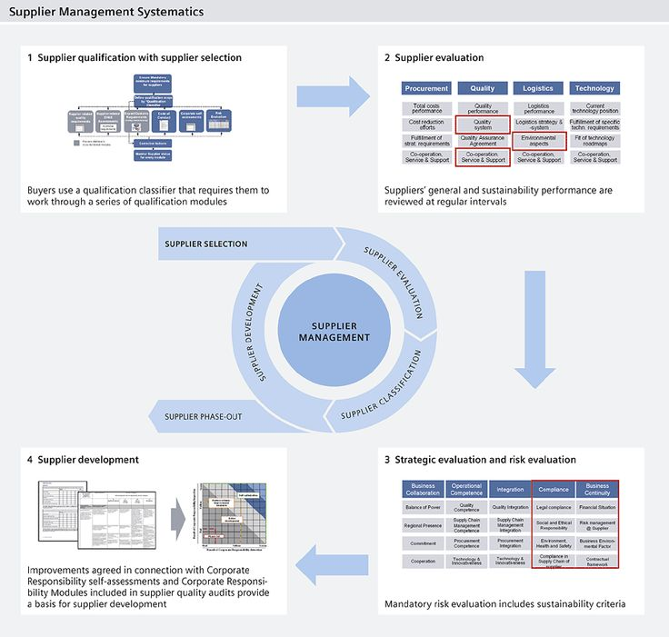 Sustainability-related Supplier Performance Management at Siemens - vendor evaluation