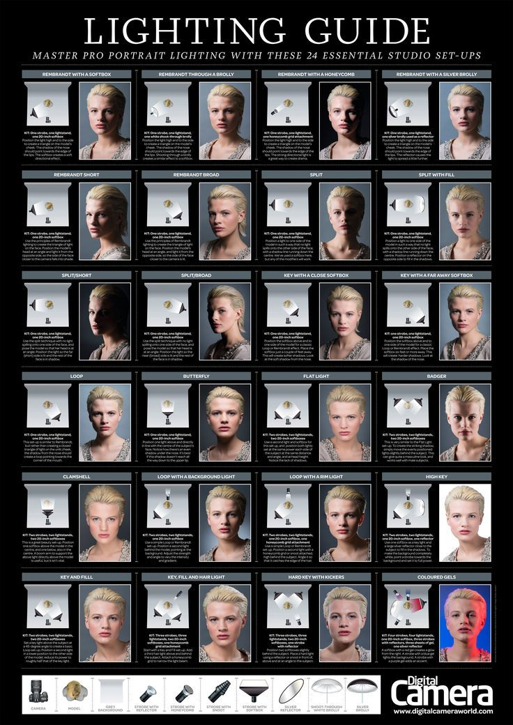 Portrait Lighting Setup poster to be helpful. It contains 24 different portrait lighting setups using a variety of lighting gear and lighting patterns. Click the image to see it up large. Also check out some of the further reading.