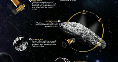 Liked on Pinterest: This is an Infographic of Asteroid Mining! I sure can't wait to see Asteroid_Mining or Lunar_Mining sometime within My Lifetime!