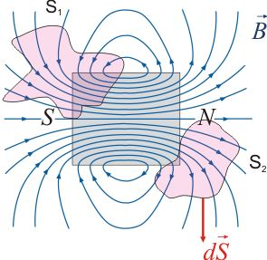 Magnetismo. Ley de Ampère