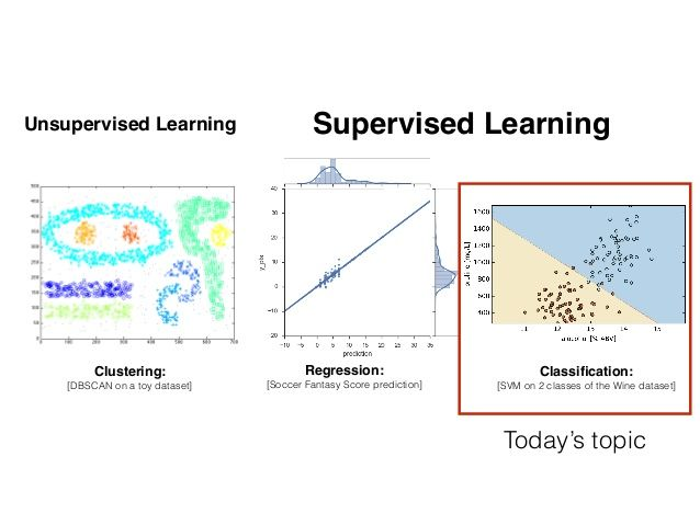 Unsupervised learning Supervised learning Clustering: