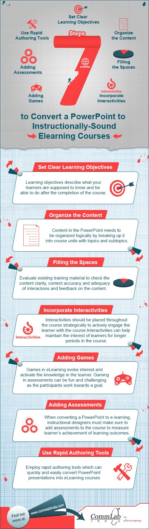 best ideas about e learning learning objectives 7 steps to convert powerpoint to e learning courses infographic e learning infographics