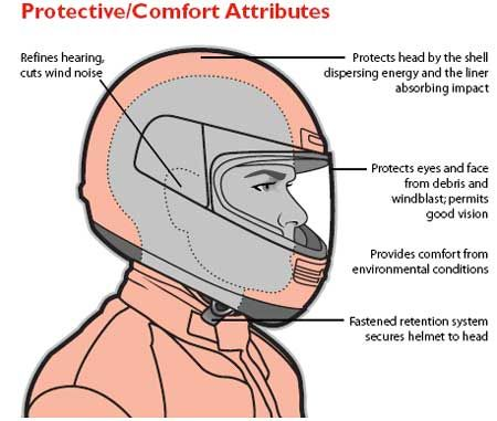 Helmet protective diagram Snell vs DOT vs ECE R22 05   Helmet Standards Throwdown