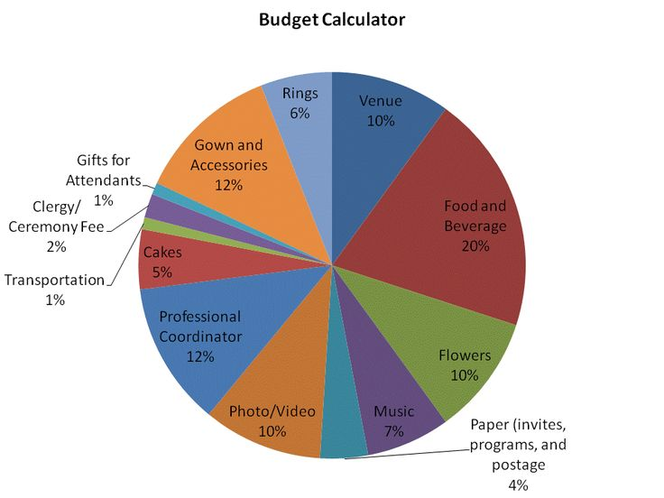 17 melhores ideias sobre Budget Calculator no Pinterest – Wedding Budget Calculators