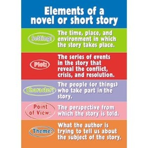 Argus Poster: Elements Of A Novel Or Short Story