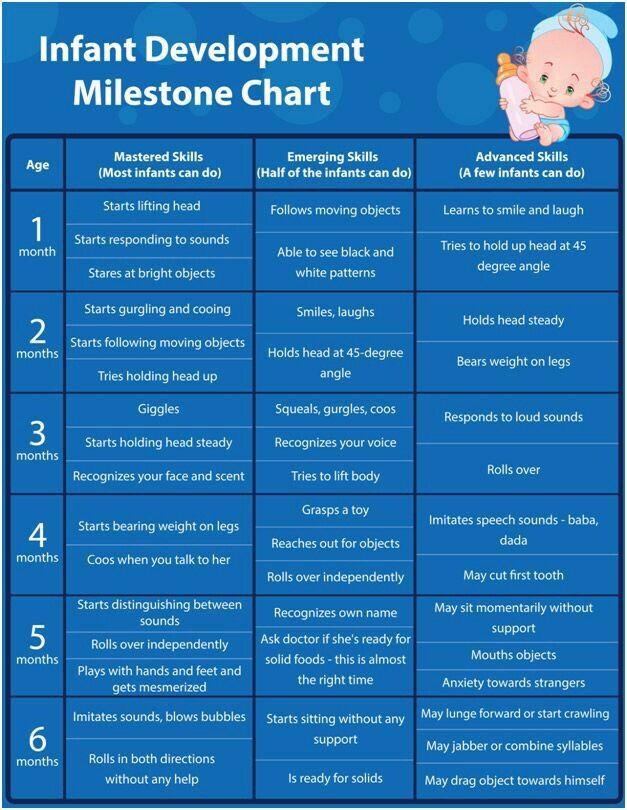 Infant developmental milestone chart