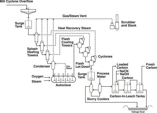 Barrick Mercur refractory circuit (simplified flowsheet
