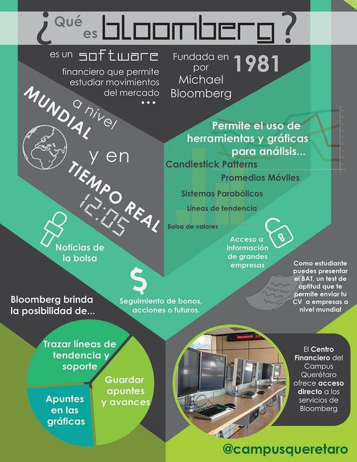 Bloomberg es un software financiero que te permite revisar, analizar y estudiar todos los instrumentos y movimientos que hay a nivel mundial tanto en el mercado de dinero como en el mercado de capitales a tiempo real.  El Centro Financiero del Campus Querétaro ofrece acceso directo a los servicios de Bloomberg.