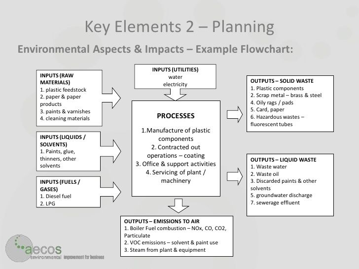 29 best compliance images on Pinterest Environment, Management - sample it risk assessment