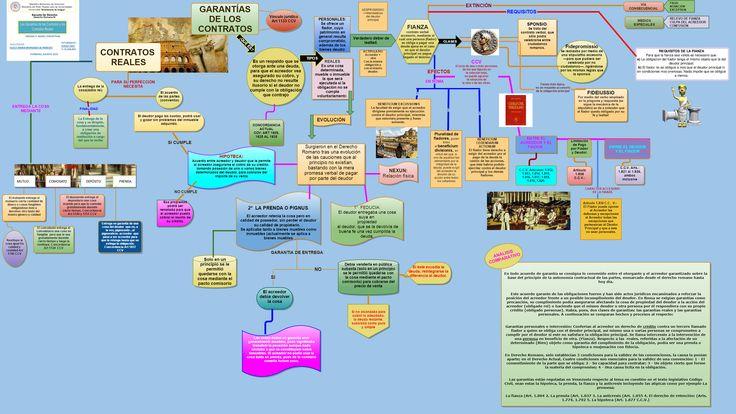 Check out my Gliffy Diagram: GARANTIAS DE CONTRATO