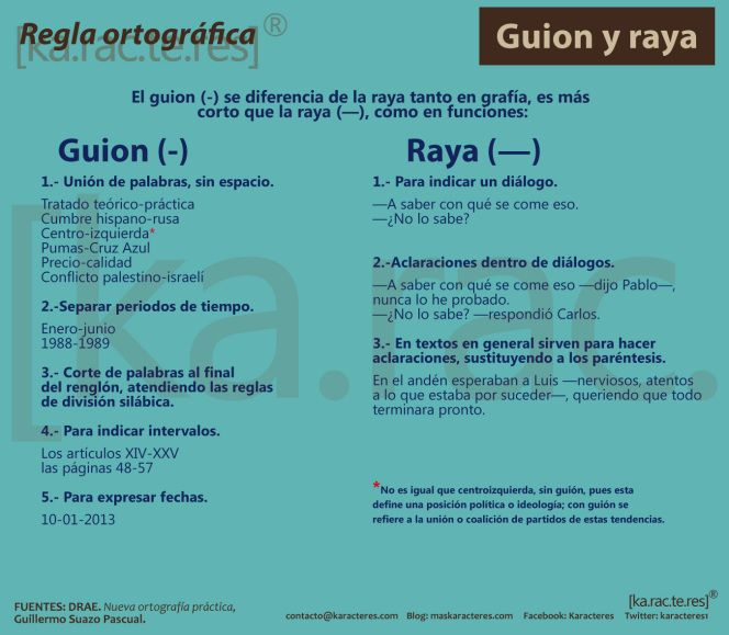 Karacteres: Guion y Raya.