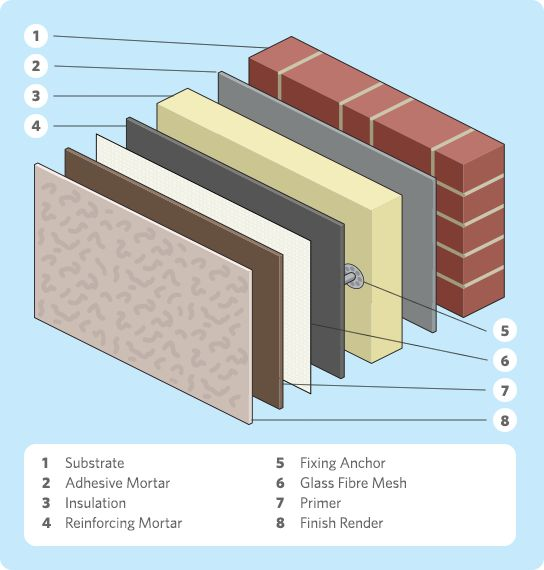 External wall insulation exploded diagram | House Detail