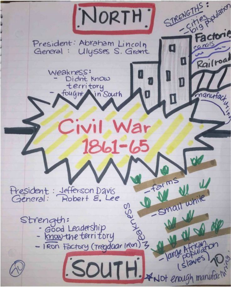 Image result for anchor chart social studies middle school …