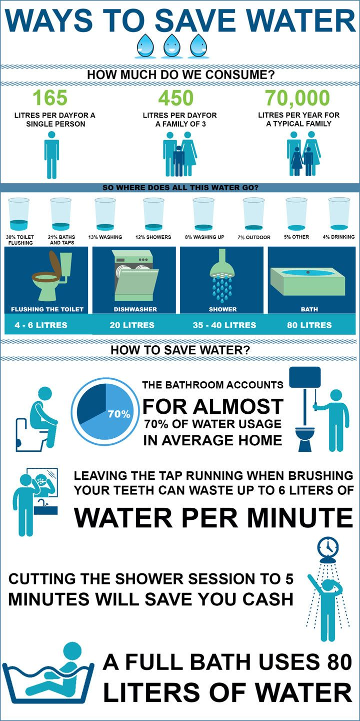 Ways to Save Water | Bella Bathrooms Blog