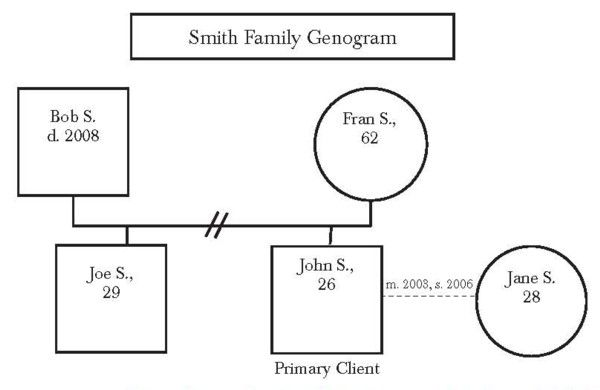 19 best images about genograms on pinterest