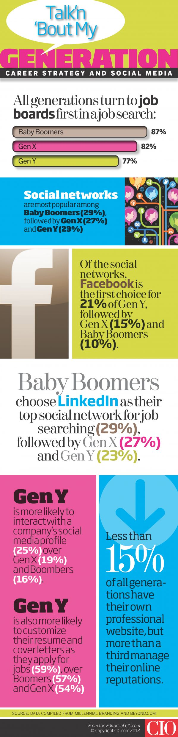 best images about career job related interview job seekers prefer job boards to linkedin and google infographic