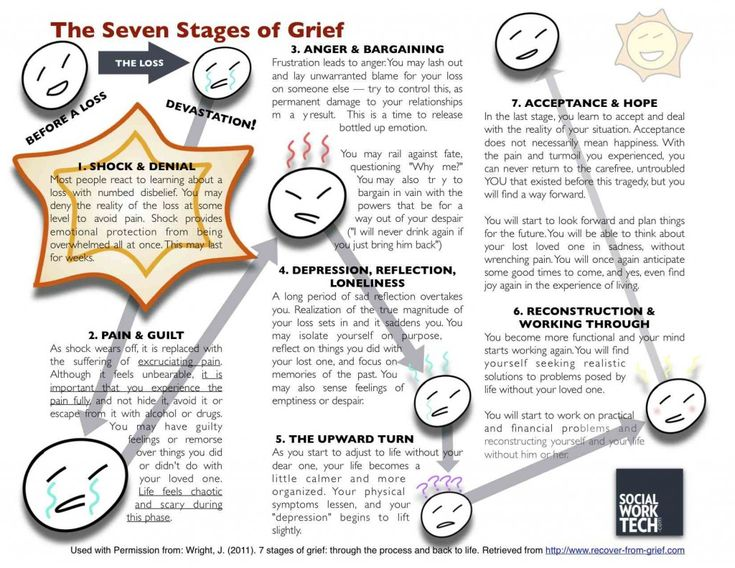 A great behavioral model for grief and loss (click on the picture for a more comprehensive framework) shared with us by socialworktech.com