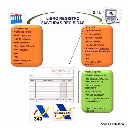 Información relativa al Libro Registro de Facturas Recibidas que debe comunicarse a la #AEAT a través del nuevo #SII. (contenida tanto en los Libros Registro actuales como en los campos de las propias facturas) #infografía   agenciatributaria.es