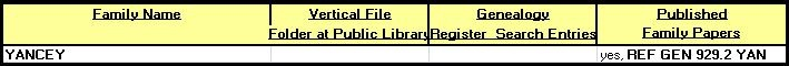 """SURNAME STARTS with """"Y"""" - The Genealogy Register sits atop the shelves holding the REF GEN (Reference Genealogy) books. Persons visiting the Library to do genealogy research often leave their names and contact information for future visitors to make contact. The Library's Vertical File holds family folders with information collected from a variety of sources. The Family Names list also appears in the PATHFINDER developed for Local History."""