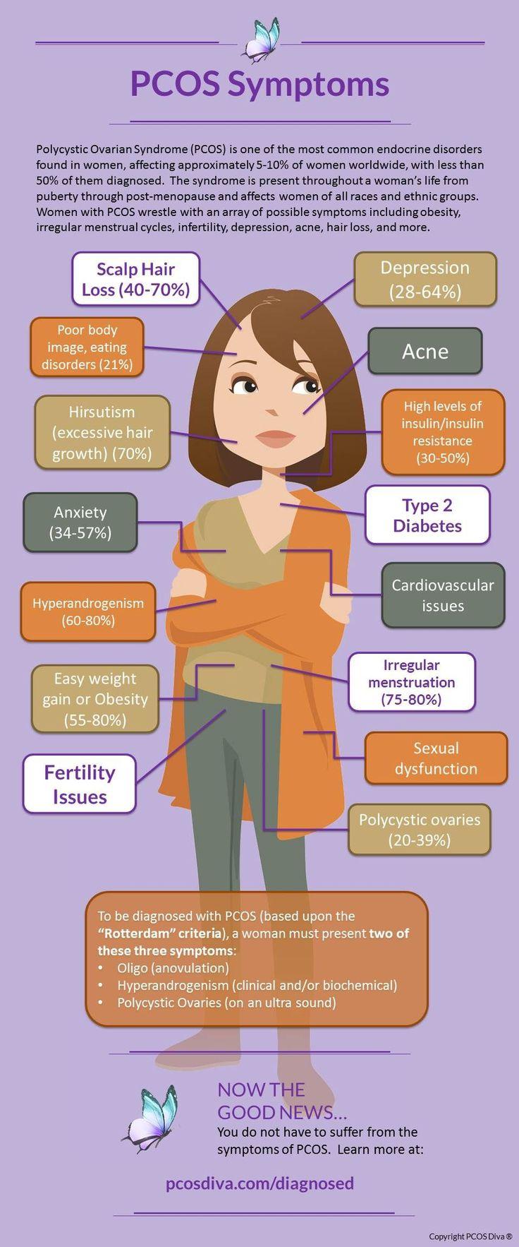 INFOGRAPHIC PCOS Symptoms