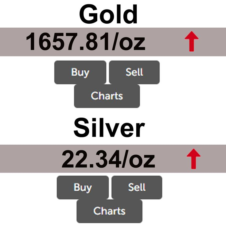 Gold prices up and Silver prices same since this time yesterday. For live prices https://brisbanebullion.com.au/charts #Gold #Silver #chart #livechart #prices #goldprices #silverprices #platinum #palladium #Coins #Bullions #BrisbaneBullion #SilverBullion #PerthMint #AustralianBullions #BestGoldSilverDealer #Brisbane #golddealer #silverdealer