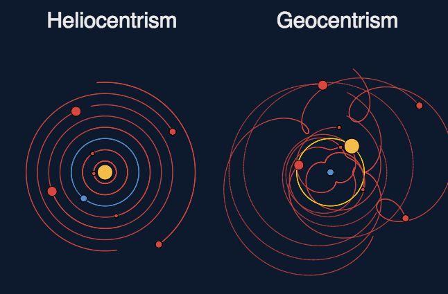 Heliocentrismo vs. Geocentrismo