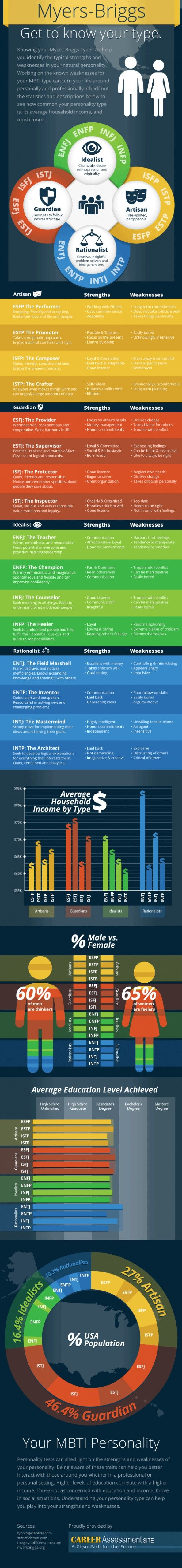Myers-Briggs Personality Socio-Economic Status Infographic - all the personality types by average income, gender breakdown, etc.