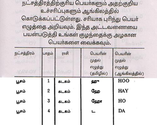 Create My Birth Chart In Tamil Edgrafik