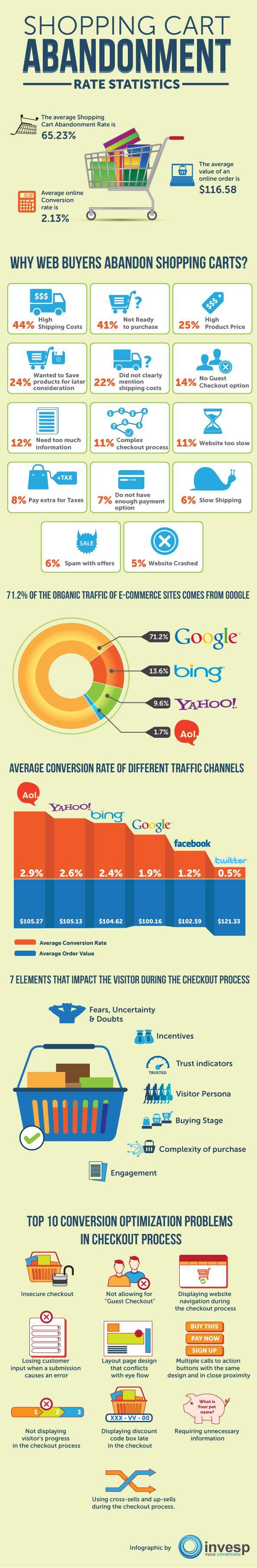 Entenda os motivos que levam os consumidores a abandonar  carrinhos de compra virtuais. #Ecommerce #Infográfico