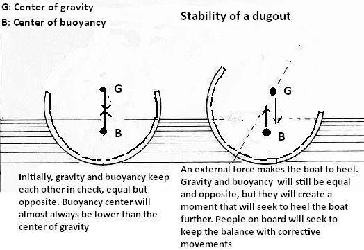A dugout is always round underwater