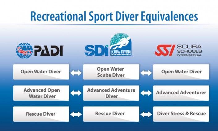 Recreational Sport Diver Equivalences