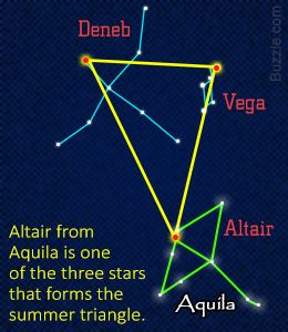 Fact about the Aquila constellation