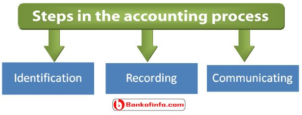 There are three steps in the accounting process those are Identification, Recording and Communicating. all are discussed here in detail.