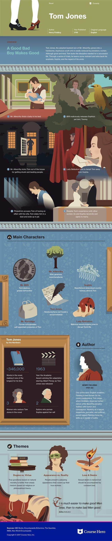 Henry Fielding's Tom Jones Infographic
