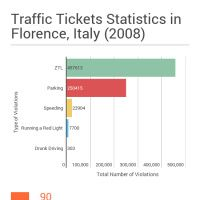 Infographic: Traffic Tickets Statistics Italy