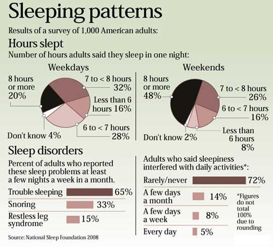 46 Best Images About Sleep Disorders On Pinterest Sleep