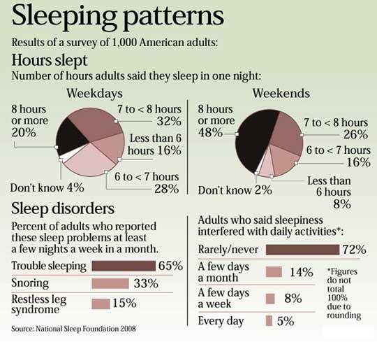 46 Best Images About Sleep Disorders On Pinterest Sleep