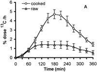 Digestibility of cooked and raw egg protein in humans as assessed by stable isotope techniques