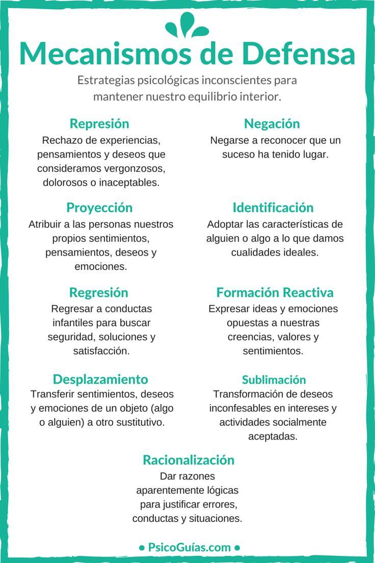 Infografía Resumen de los Mecanismos de Defensa.