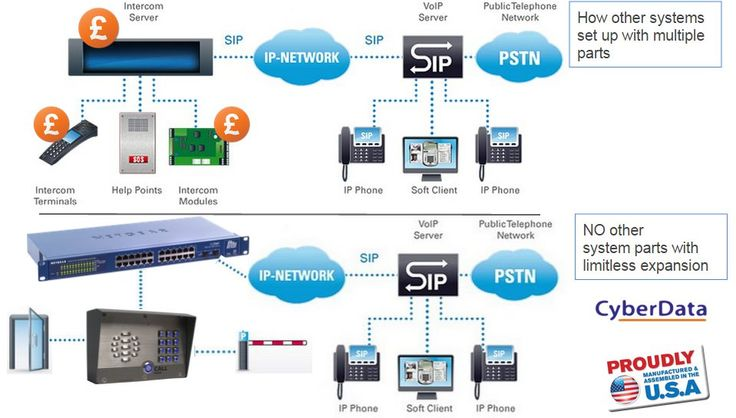 This page is an overview of the gate ip intercom. The device is also used on barriers. IP Phones and mobile phones trigger the gate/barrier. This is a SIP based device that connects to ip phone systems. Approved by Cisco, Avaya, Broadsoft and many more.