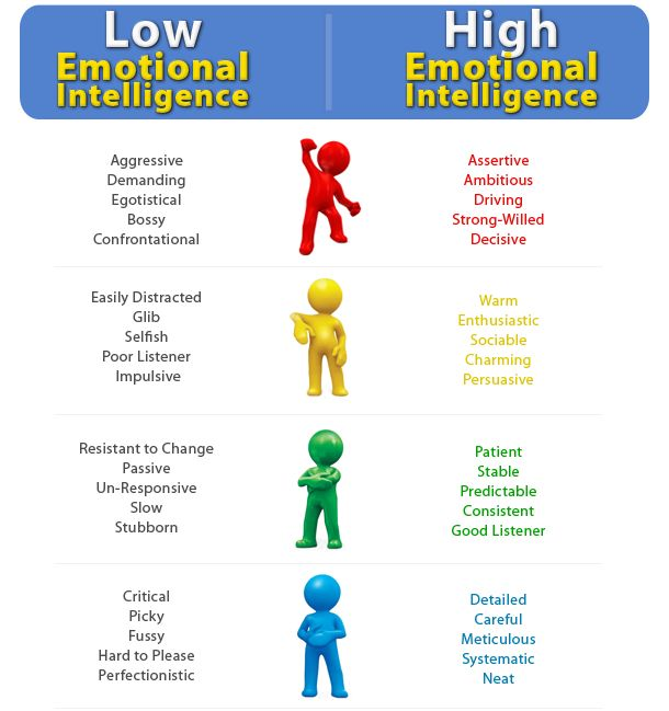 best eq and empathy images emotional  chart to help determine low vs high emotional intelligence levels