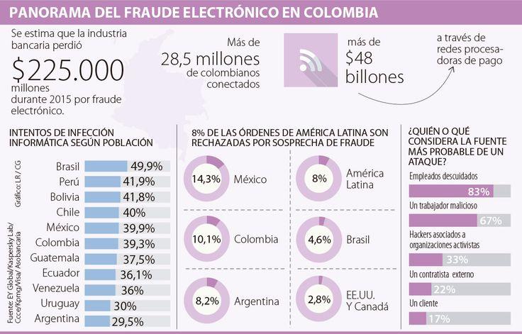Ahora los bancos serán los únicos que pierdan con el fraude electrónico