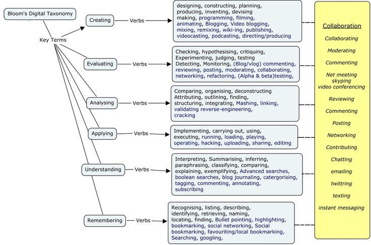 bloom's taxonomy | Bloom's Digital Taxonomy | .:: Peta Konsep Anak Bangsa ::.