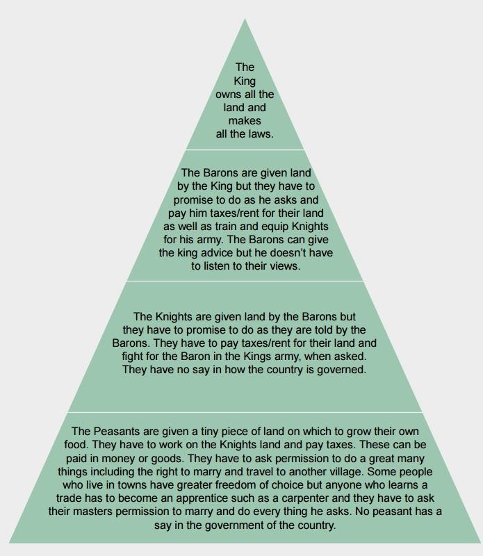 Description of Feudal System as part of Magna Carta Lessons #MagnaCarta #Britishvalues #KS1 #KS2 #Middleages