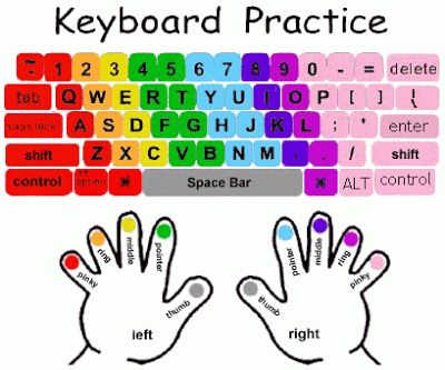 Mrs. Amy Page's Blog: Proper Keyboarding Techniques