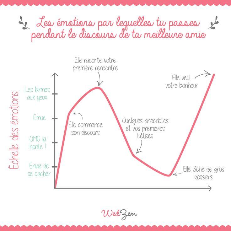 Infographie mariage - Les émotions de la future mariée pendant un discours. #mariage #wedding #infographie