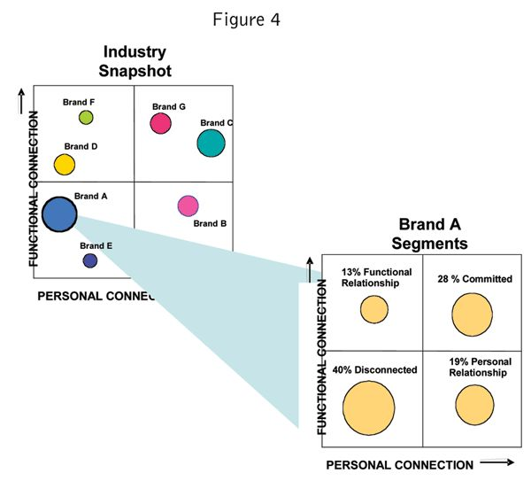 Articles  A Look At Customer Relationships  Table Or Table With